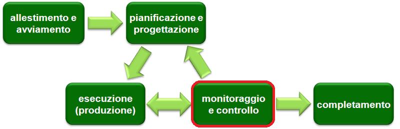La fase di Controllo del Project Management - PMOnline