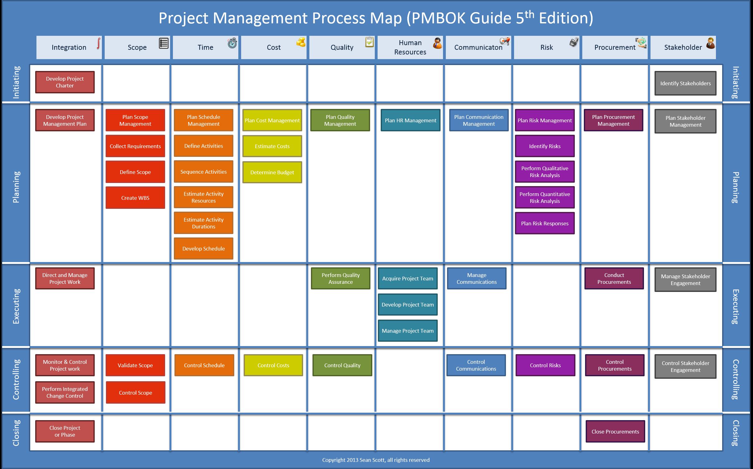 Processi del Project Management PMBOK 5th