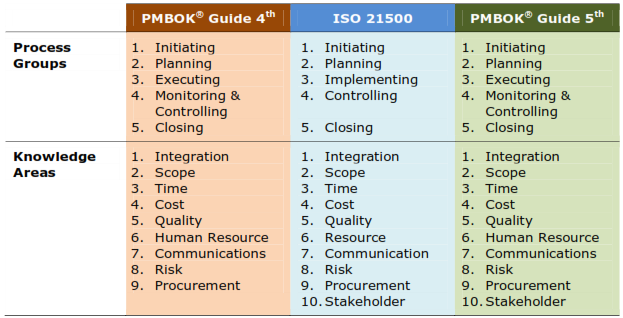 Processi del Project Managent: Differenza tra ISO21500 e PMBOK Guide 5th