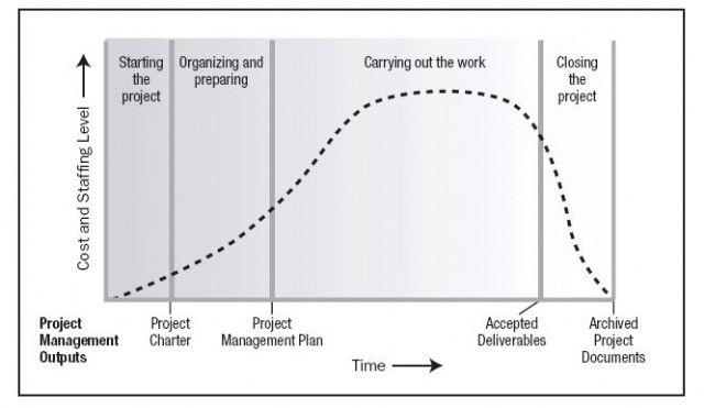 Costo e livello del personale 2 - Fasi del progetto e ciclo di vita