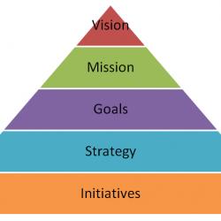Strategie di progetto, obiettivi e requisiti - Strategic Pyramid Diagram